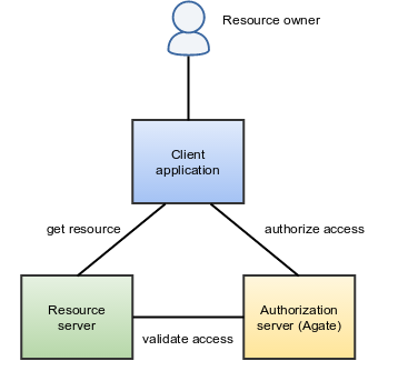 OAuth2 Introduction — Agate documentation